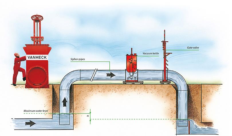 Système à siphon - Van Heck Group